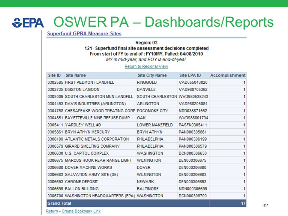 OSWER PA – Dashboards/Reports