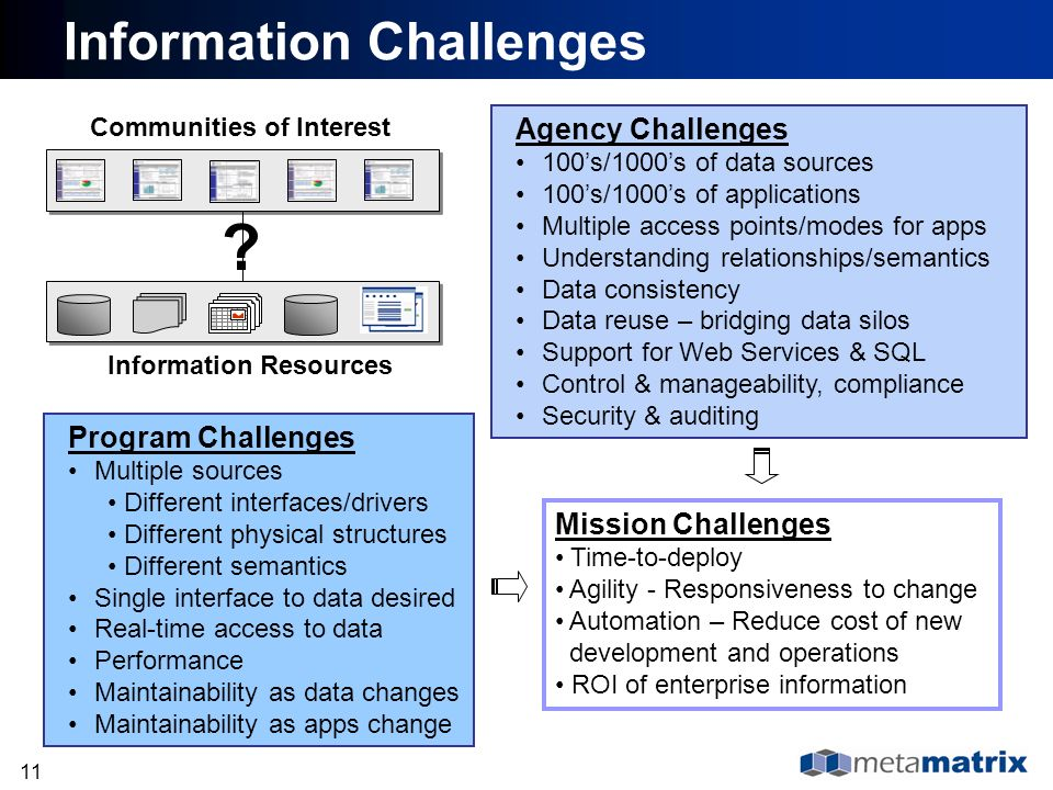 Information Challenges