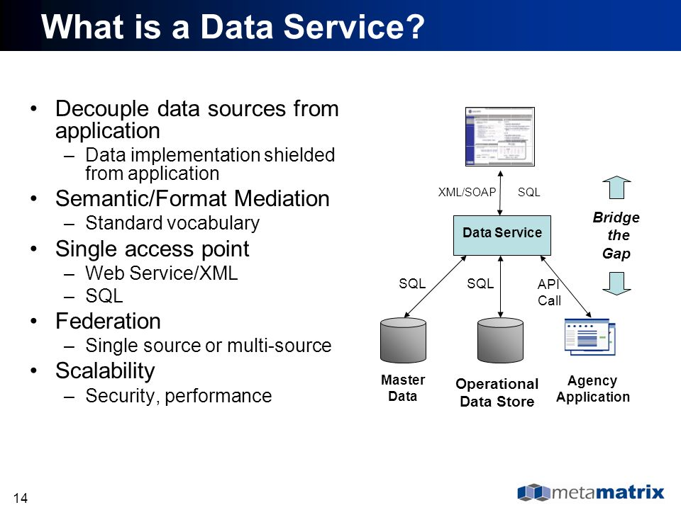 What is a Data Service Decouple data sources from application