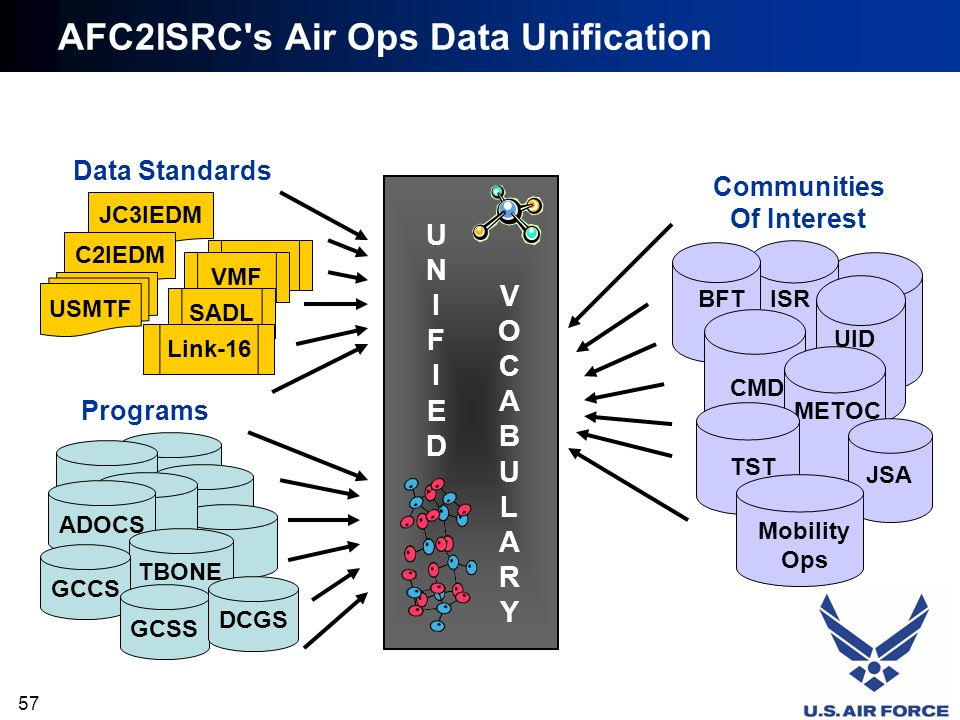 AFC2ISRC s Air Ops Data Unification