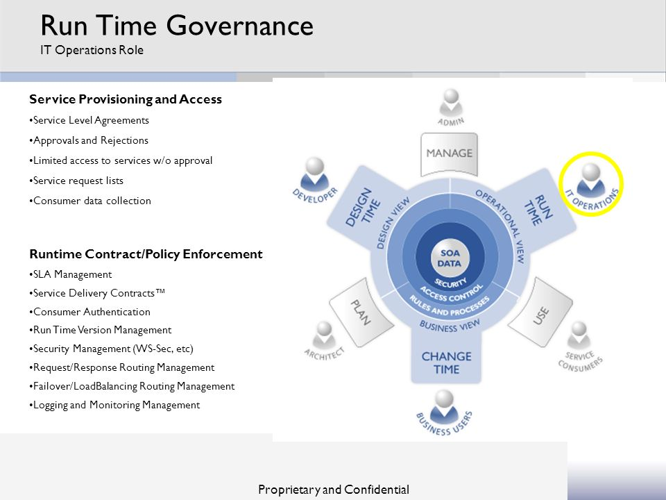 Run Time Governance IT Operations Role