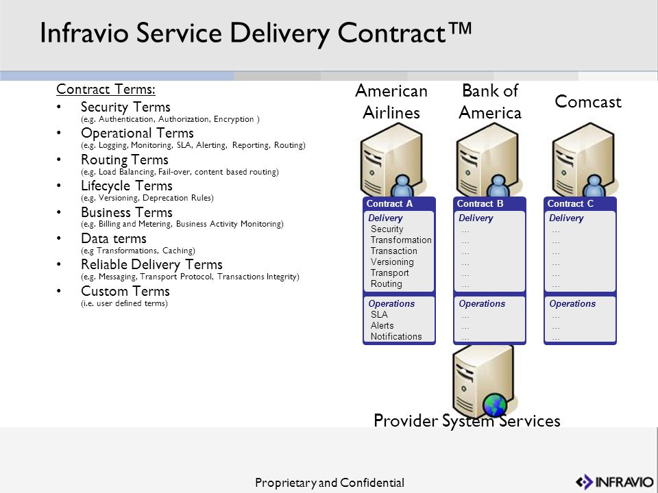 Infravio Service Delivery Contract™