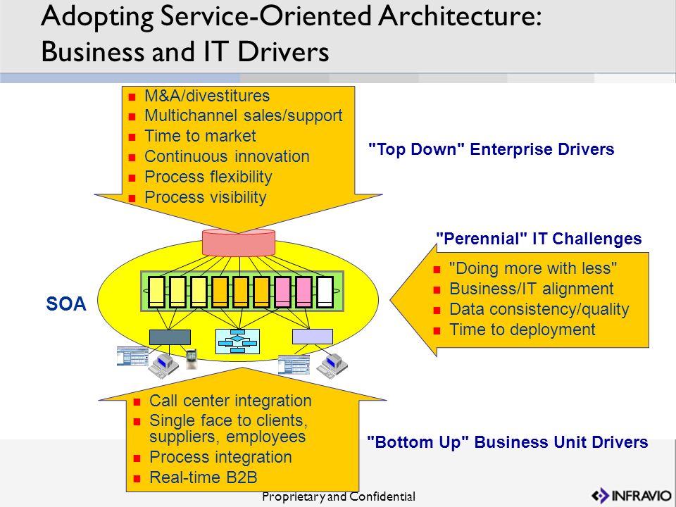 Adopting Service-Oriented Architecture: Business and IT Drivers