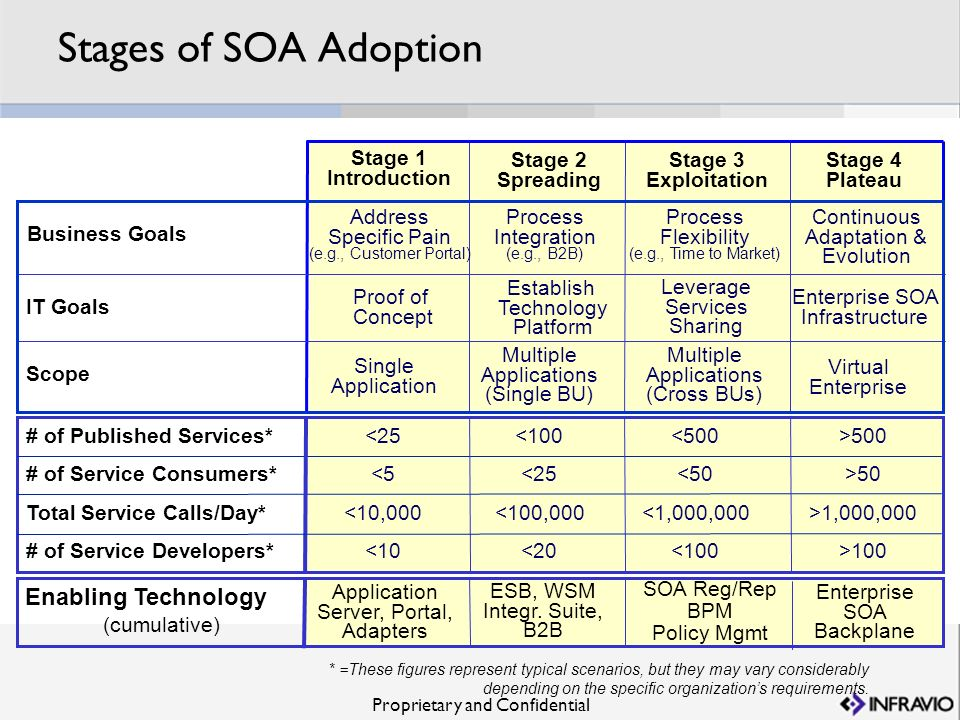 Stages of SOA Adoption Enabling Technology Stage 1 Introduction