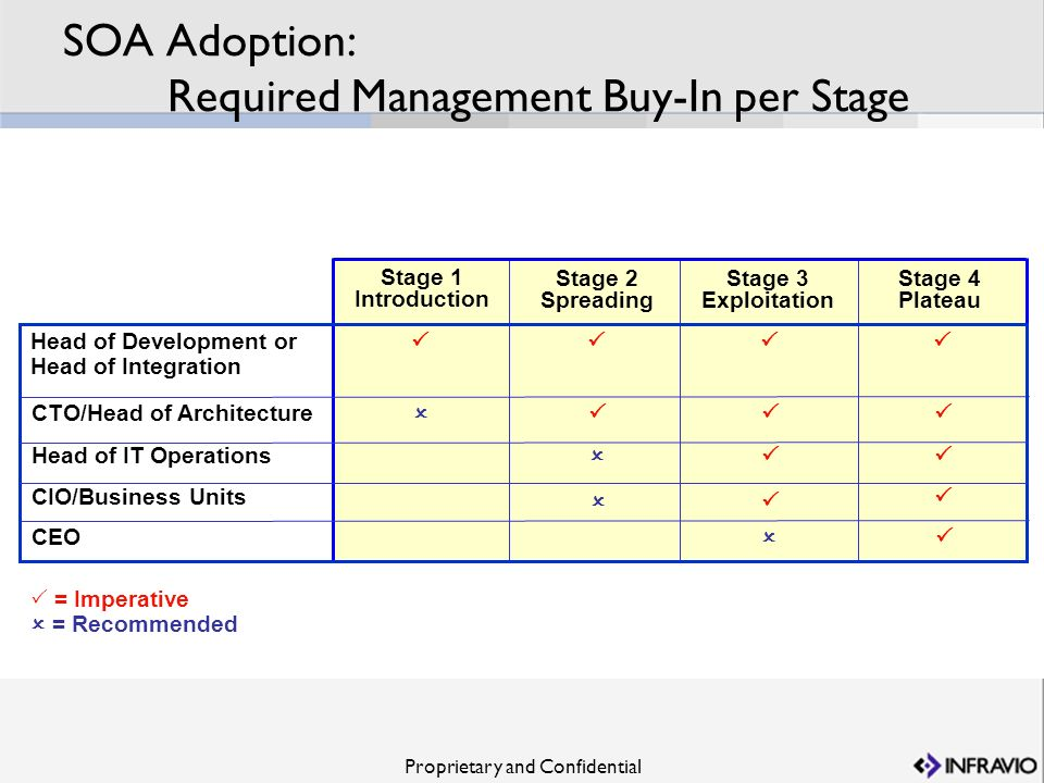 SOA Adoption: Required Management Buy-In per Stage