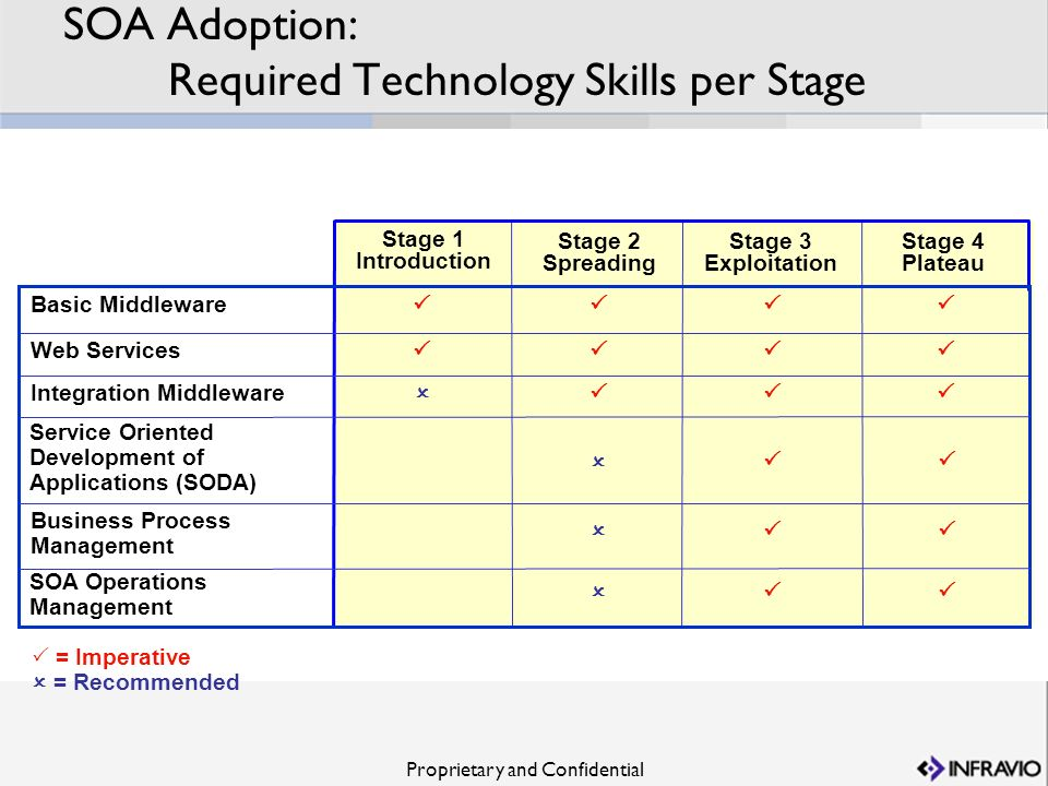 SOA Adoption: Required Technology Skills per Stage