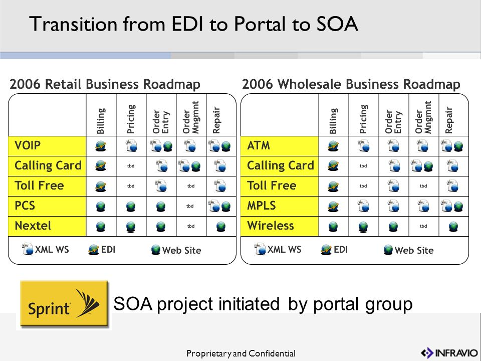 Transition from EDI to Portal to SOA