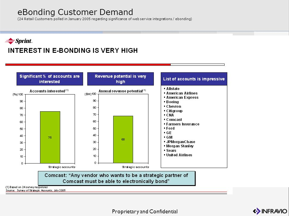 eBonding Customer Demand (24 Retail Customers polled in January 2005 regarding significance of web service integrations / ebonding)