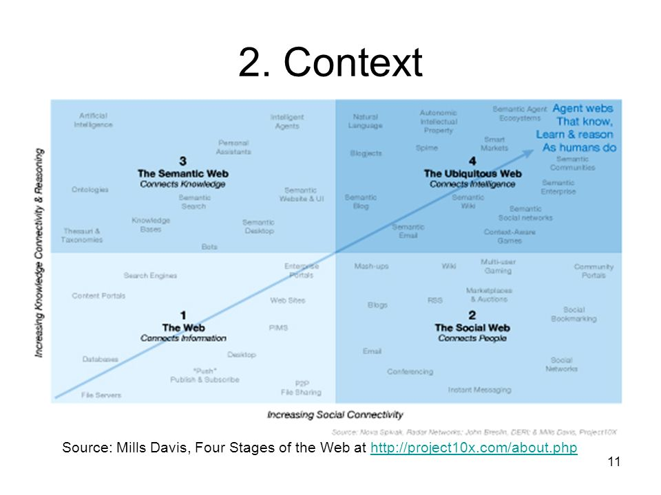 2. Context Source: Mills Davis, Four Stages of the Web at http://project10x.com/about.php