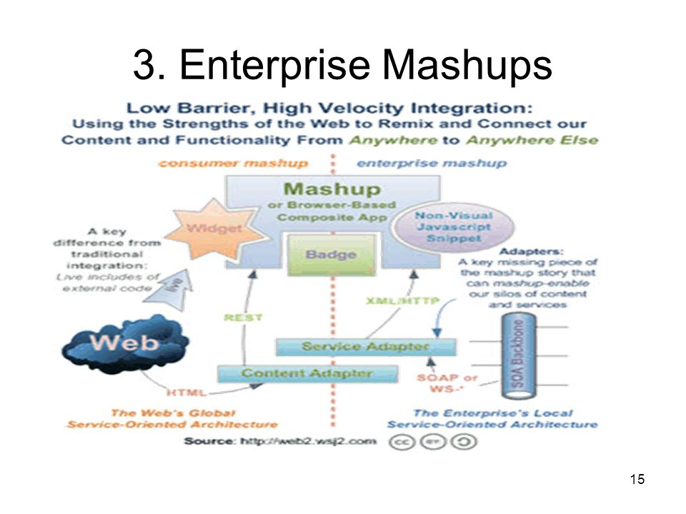 3. Enterprise Mashups