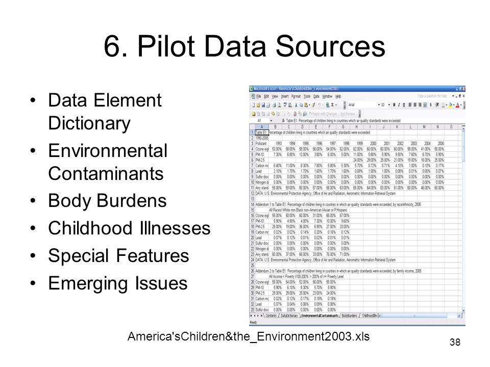 6. Pilot Data Sources Data Element Dictionary