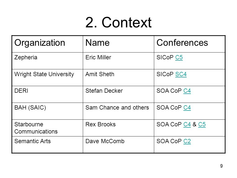 2. Context Organization Name Conferences Zepheria Eric Miller SICoP C5