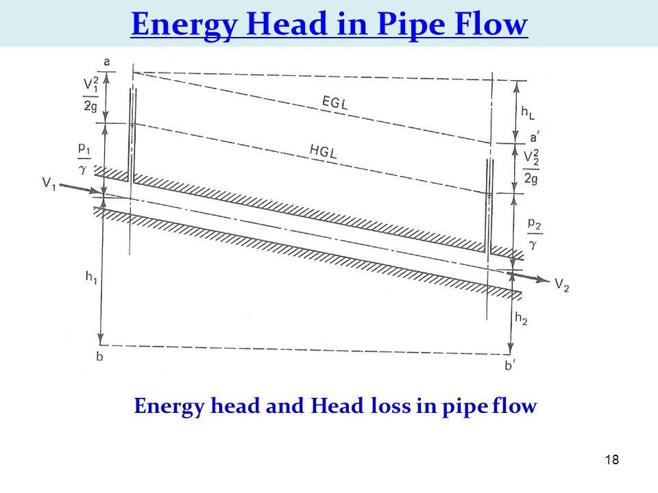 Energy Flow Diagram Head Pipe Schematics Wiring Diagrams