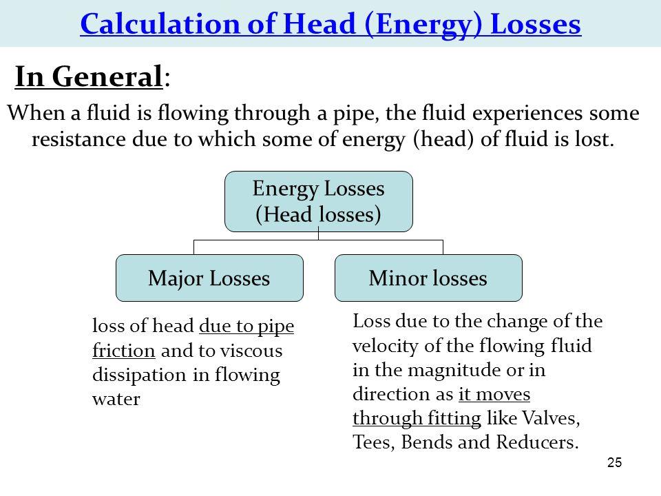 Head loss through pipe calculator