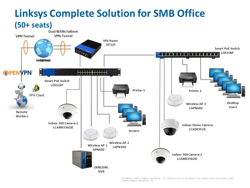 Linksys Business Solutions - ppt video online download