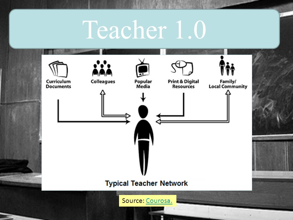 Teacher 1.0 Source: Courosa.