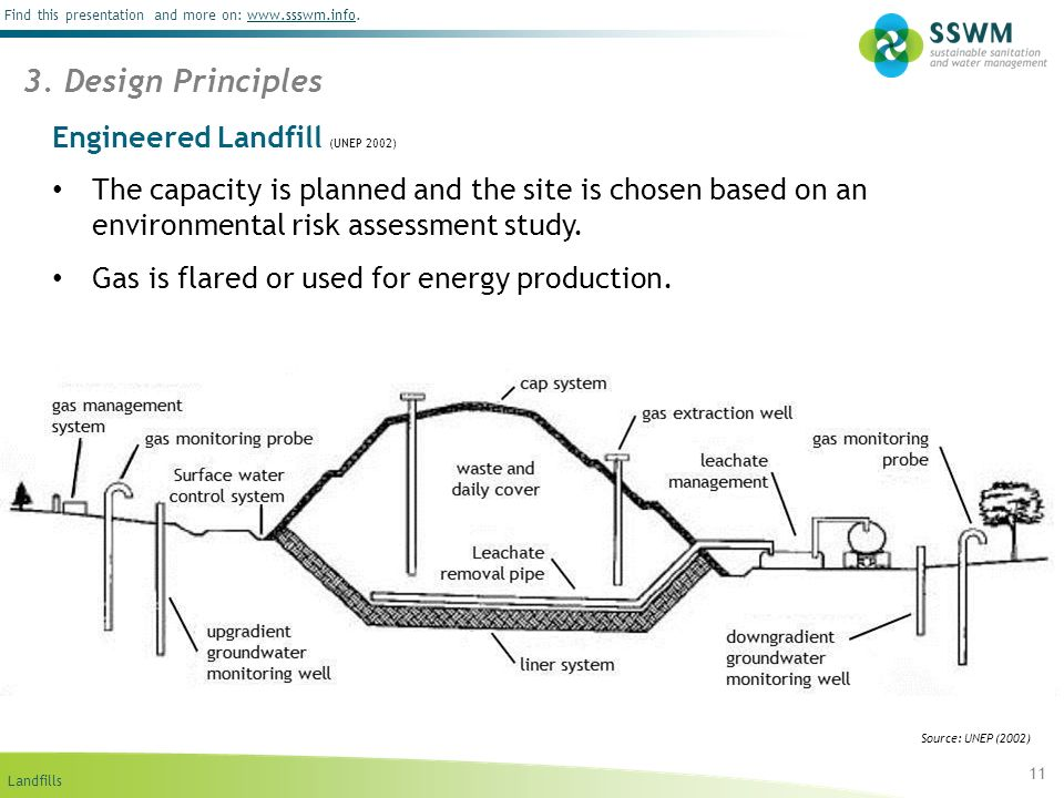 Engineered Landfill (UNEP 2002)