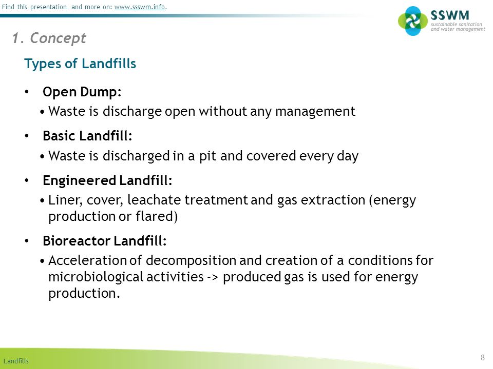 1. Concept Types of Landfills Open Dump: