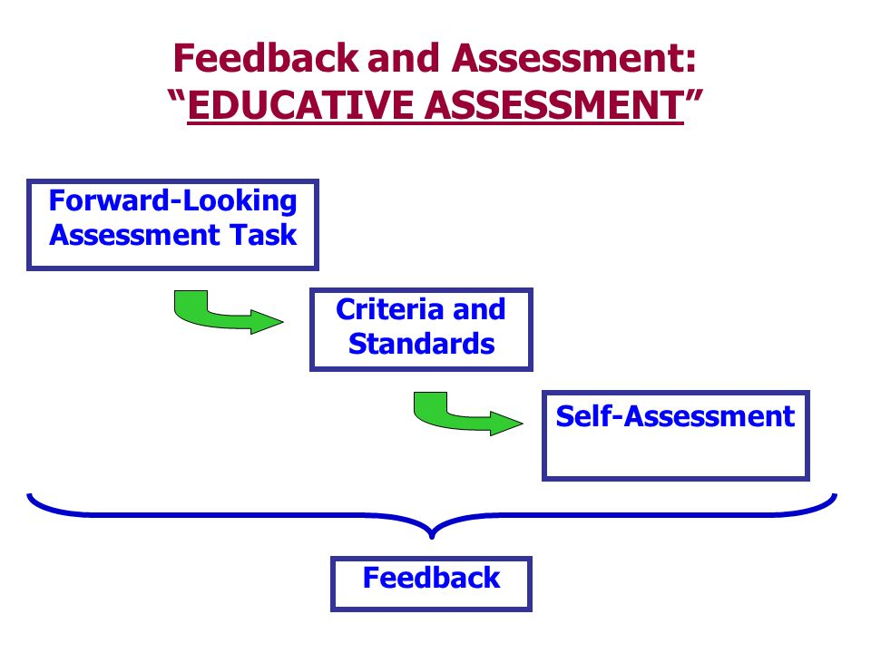 Feedback and Assessment: EDUCATIVE ASSESSMENT