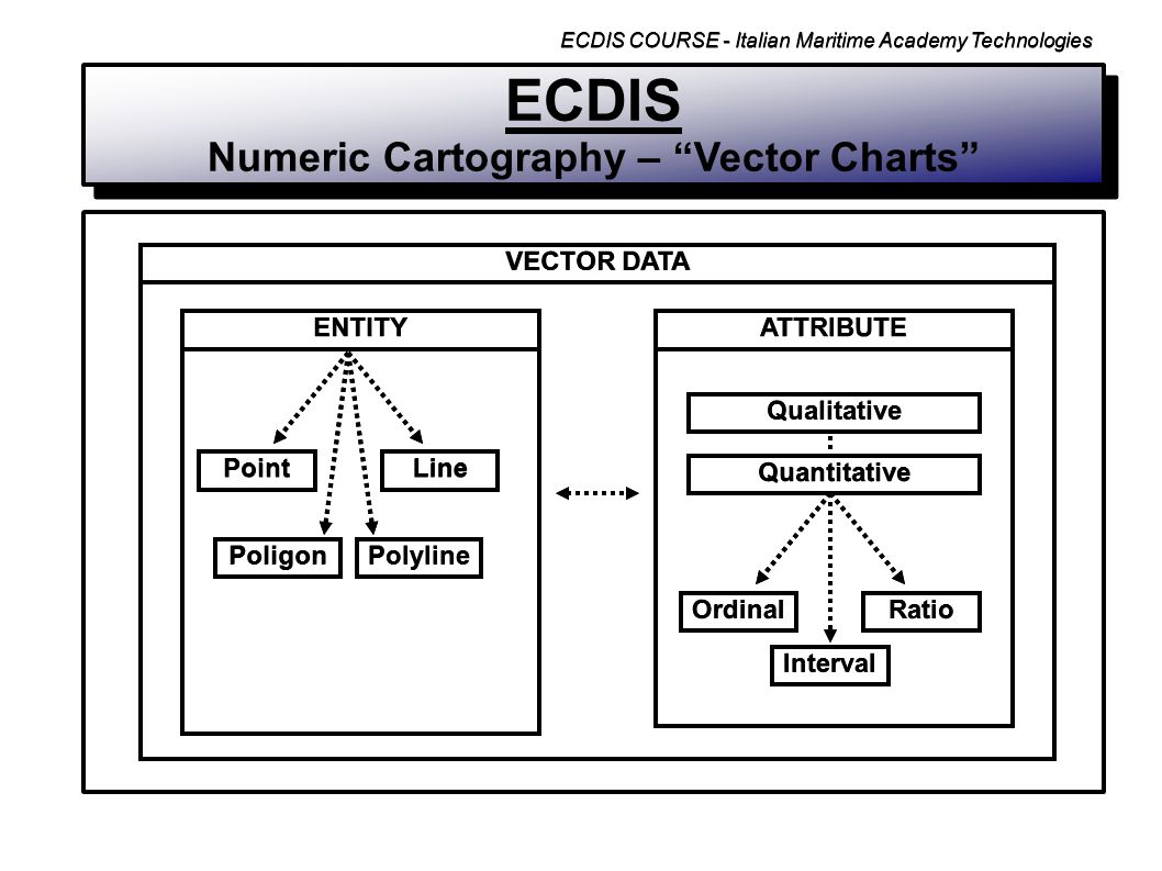 ECDIS Electronic Chart Display and Information System - ppt
