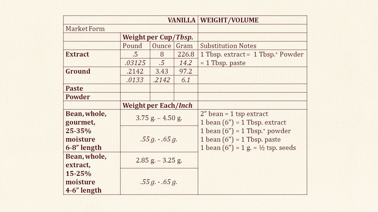 3.25 g. VANILLA WEIGHT/VOLUME. Market Form. Weight per Cup/Tbsp. Pound.
