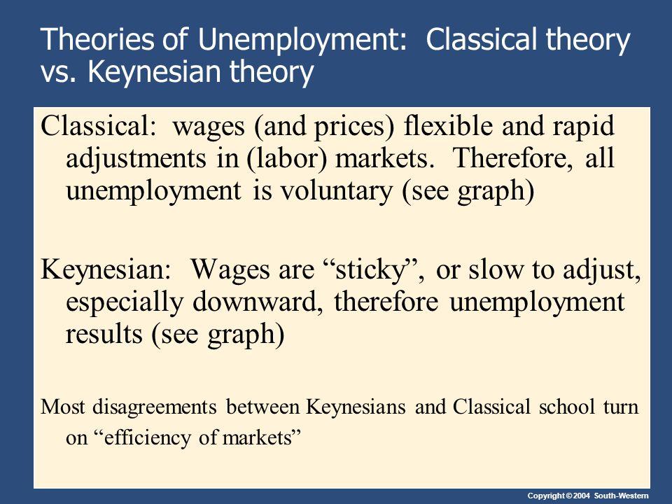 theories of unemployment