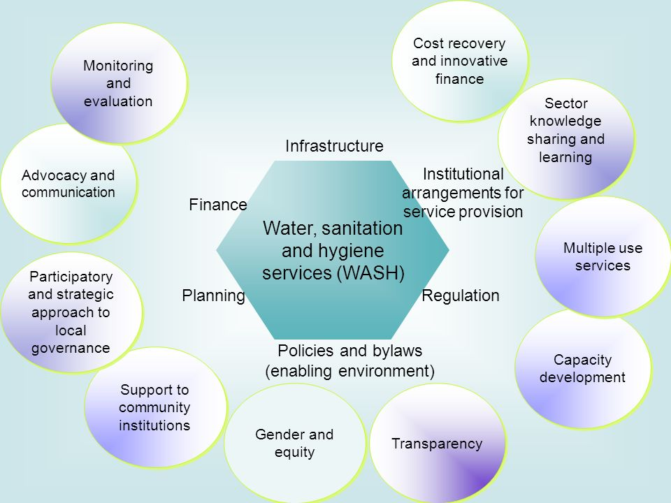 Water, sanitation and hygiene services (WASH)