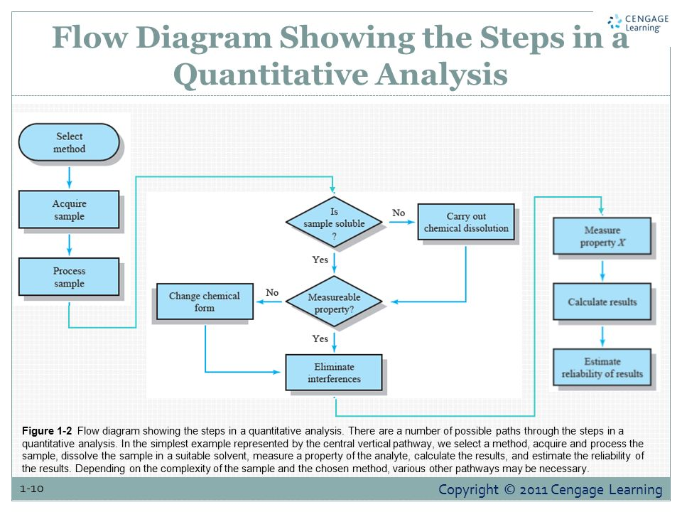 Introduction to analytical chemistry ppt video online download flow diagram showing the steps in a quantitative analysis ccuart Image collections