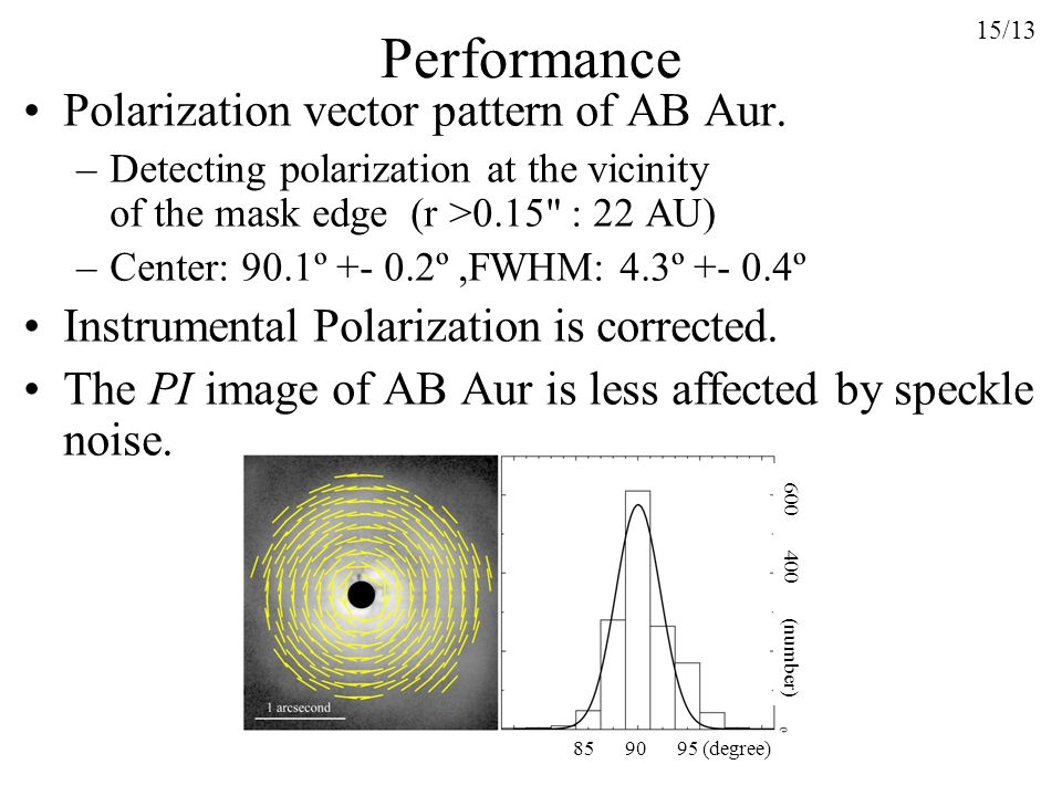 Performance Polarization vector pattern of AB Aur.