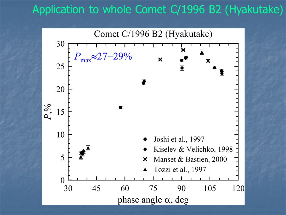Application to whole Comet C/1996 B2 (Hyakutake)
