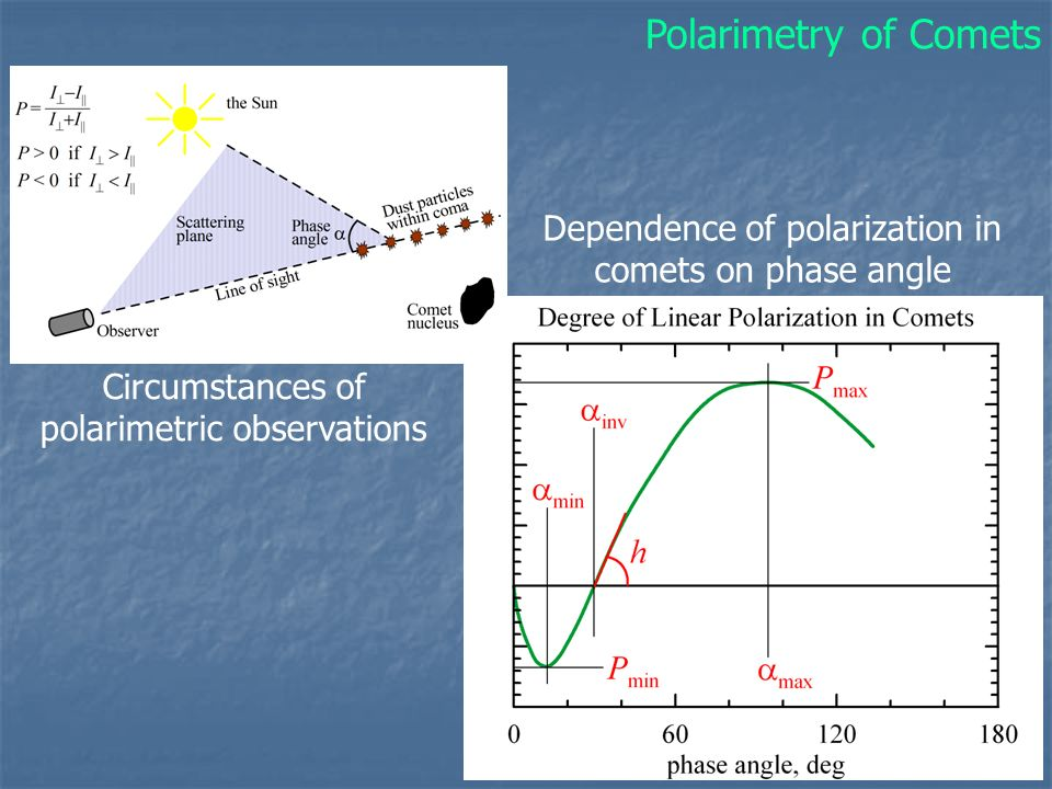 Polarimetry of Comets Dependence of polarization in comets on phase angle.