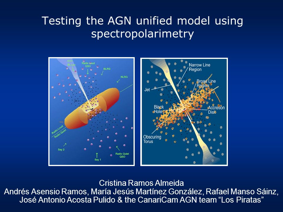 Testing the AGN unified model using spectropolarimetry