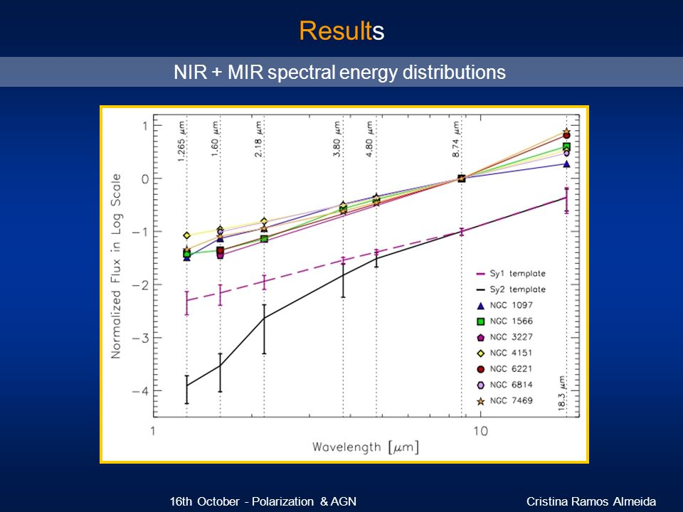 NIR + MIR spectral energy distributions
