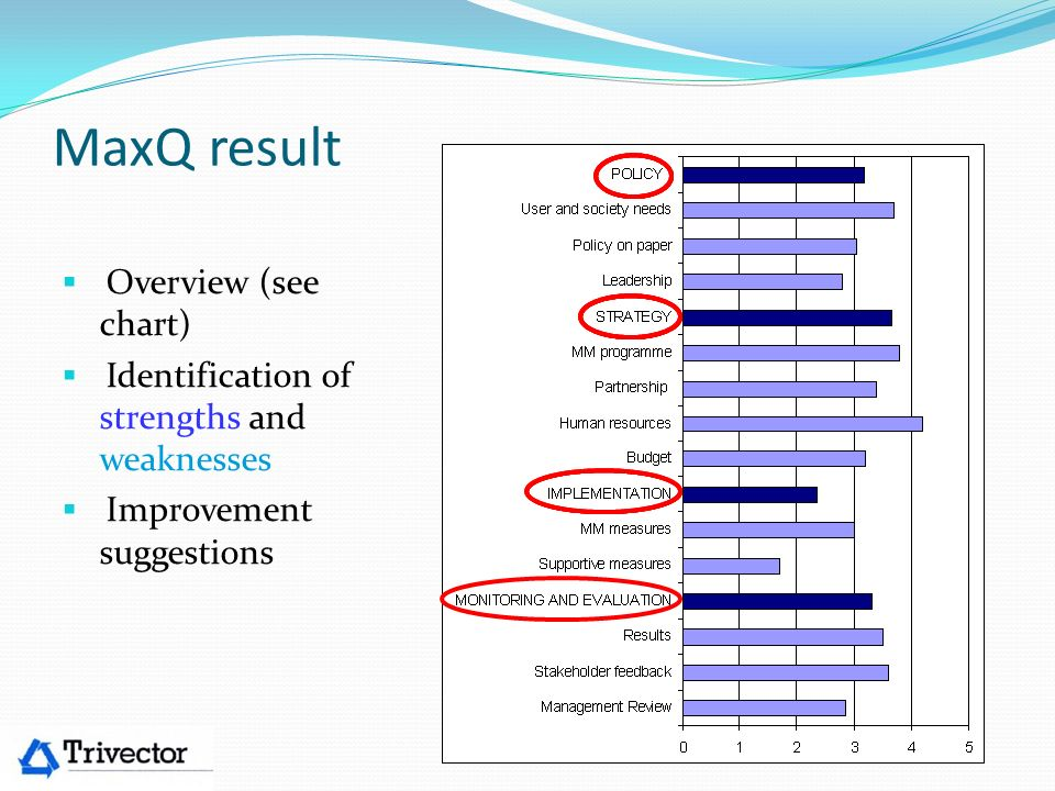 MaxQ result Overview (see chart)
