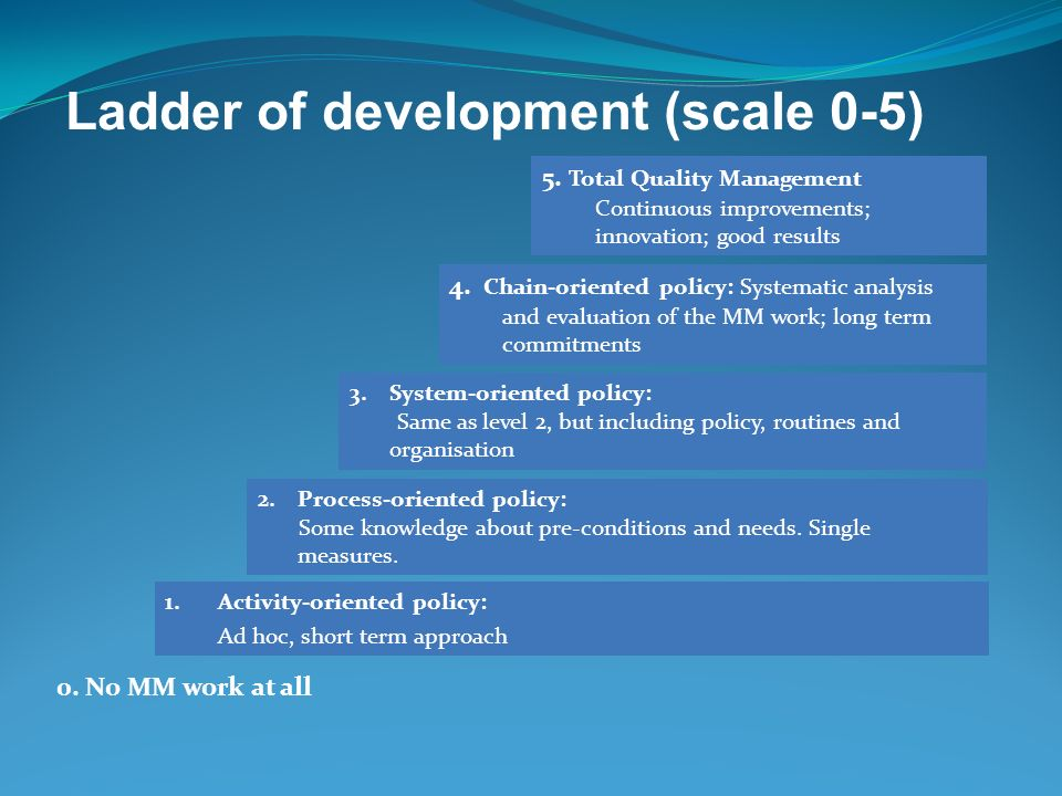Ladder of development (scale 0-5)