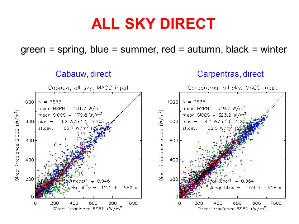 ALL SKY DIRECT green = spring, blue = summer, red = autumn, black = winter.