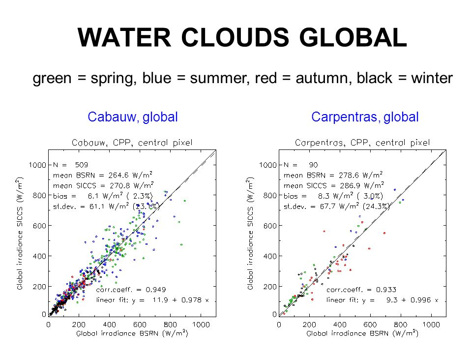 WATER CLOUDS GLOBAL green = spring, blue = summer, red = autumn, black = winter.