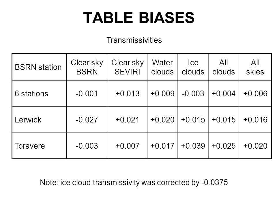 TABLE BIASES Transmissivities BSRN station Clear sky BSRN