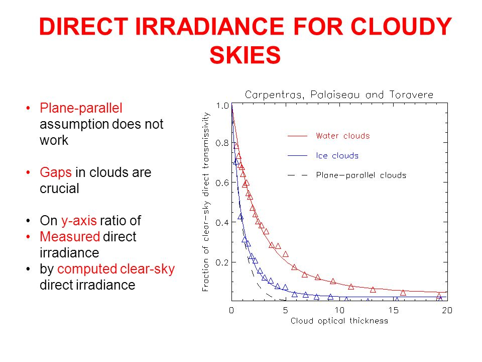 DIRECT IRRADIANCE FOR CLOUDY SKIES