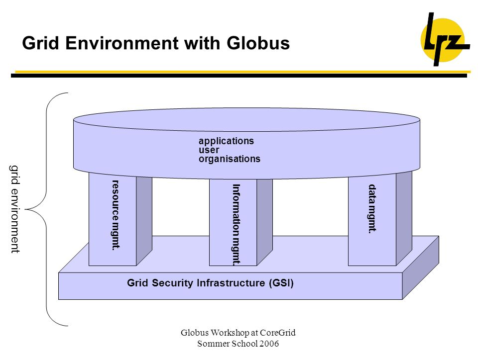 Grid Environment with Globus