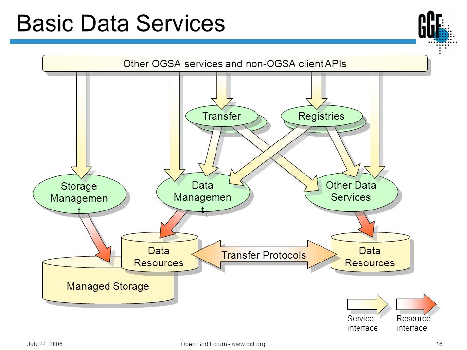 Basic Data Services Other OGSA services and non-OGSA client APIs