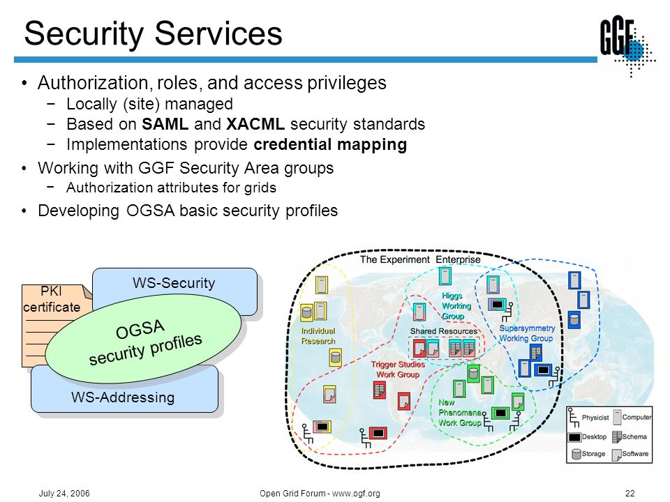 Security Services Authorization, roles, and access privileges
