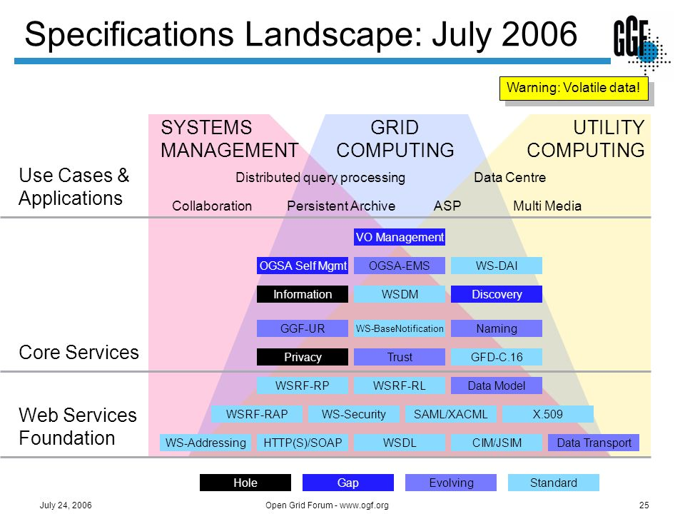 Specifications Landscape: July 2006