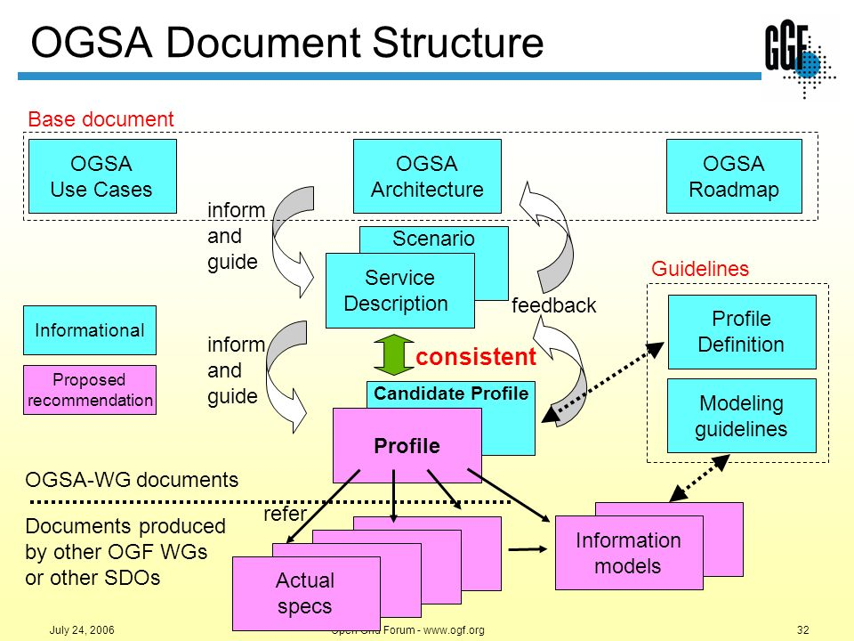 OGSA Document Structure