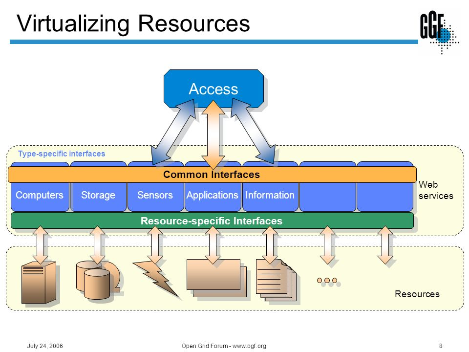 Virtualizing Resources