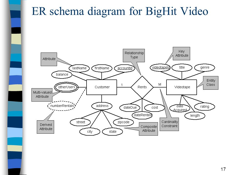 Principles of database systems with internet and java applications er schema diagram for bighit video ccuart Image collections