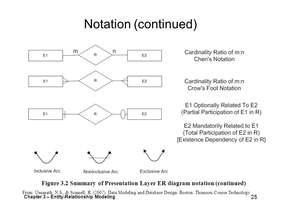 Unit 3 entity relationship modeling ppt download 25 notation ccuart Image collections