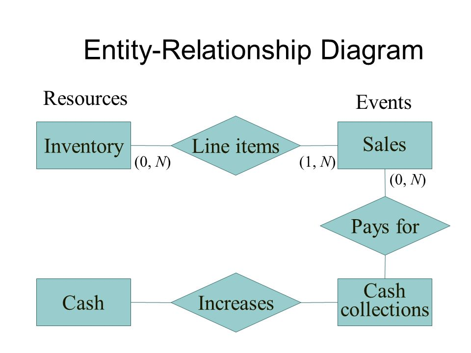 Accounting information systems 9th edition ppt video online download 28 entity relationship diagram ccuart Gallery