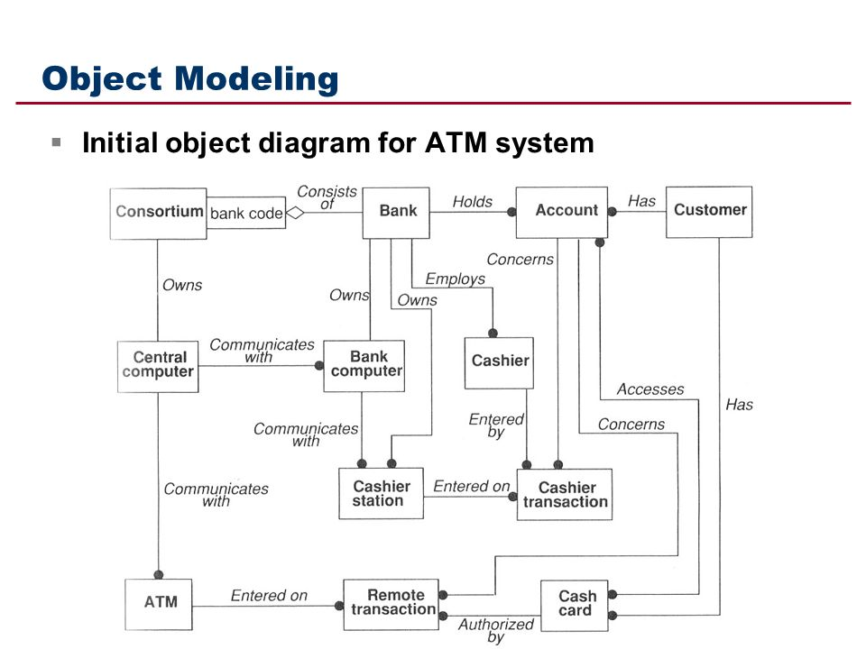 Object Diagram For Atm System Complete Wiring Diagrams
