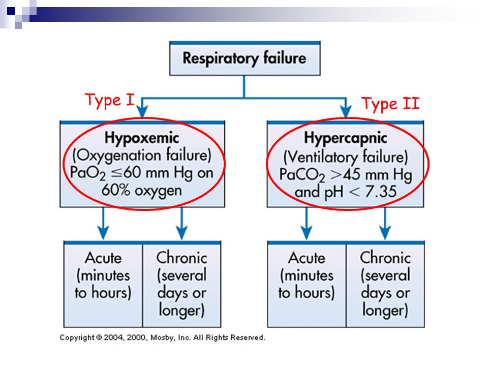 Acute Respiratory Failure In Children